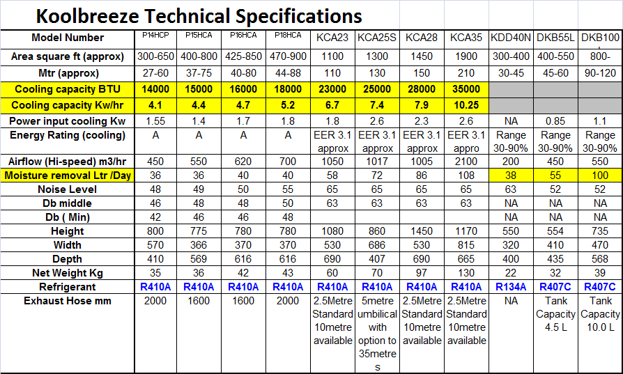 Koolbreeze Air Conditioning Technical Spec Sheet Aircon247
