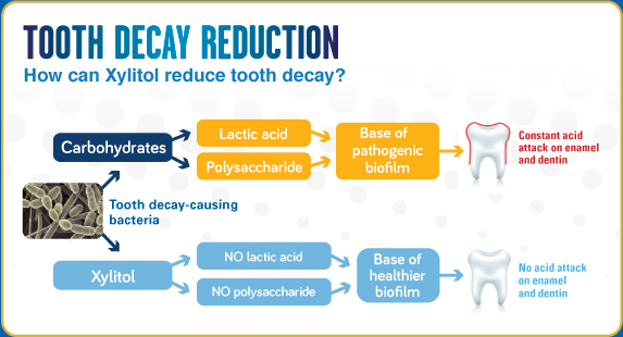 Xylitol better dental option