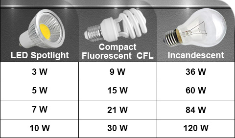 wattage conversion chart: Save with LED