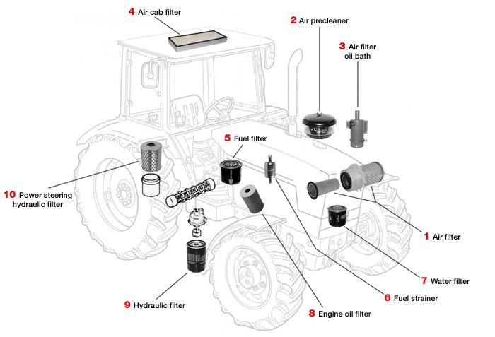tractor filters australia