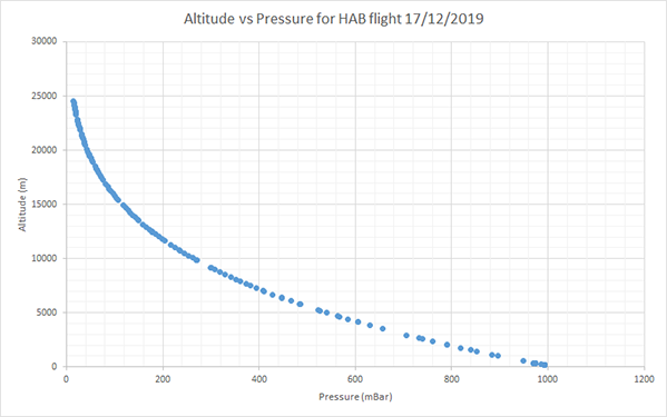 Pocketlab Voyager High Altitude Pressure Graph